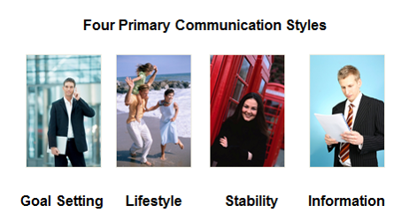 4 Primary Communication Style Graph