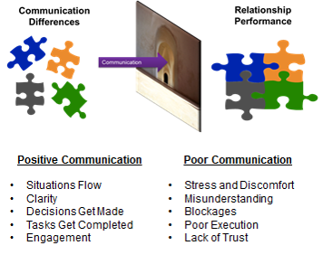 Communication Differences Relationship Performance