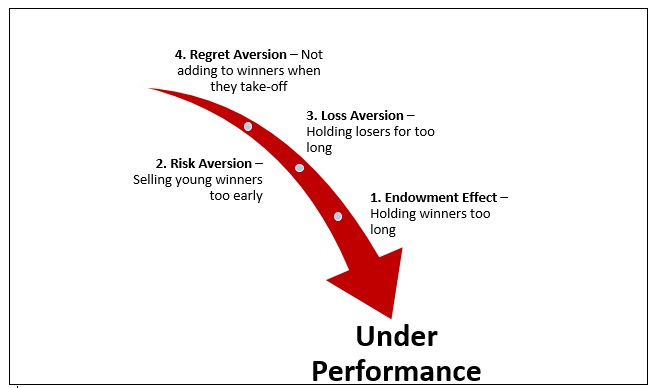 The Top 4 Ways Your Brain Wrecks Investment Performance photo2